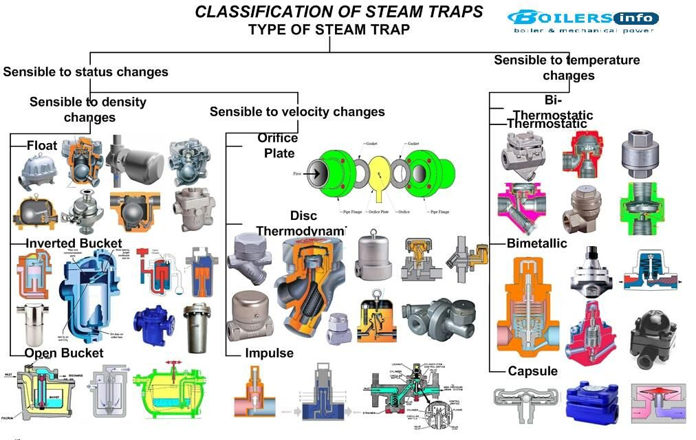 Steam Trap Types Working and Function Steam boiler