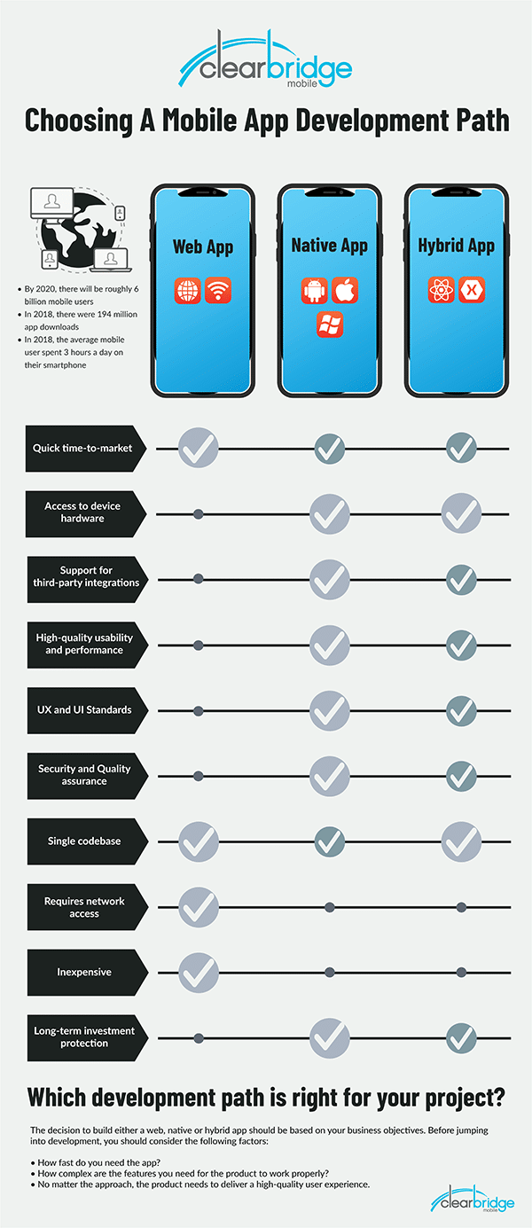 [Infographic] A Guide to Mobile App Development Web vs