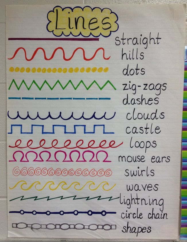 Line Poster | Elements of Art | Display this poster in your art room to teach about different kinds of lines.