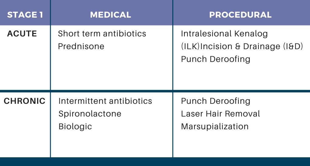 Treatment of Hidradenitis Suppurativa in 2021 & Beyond