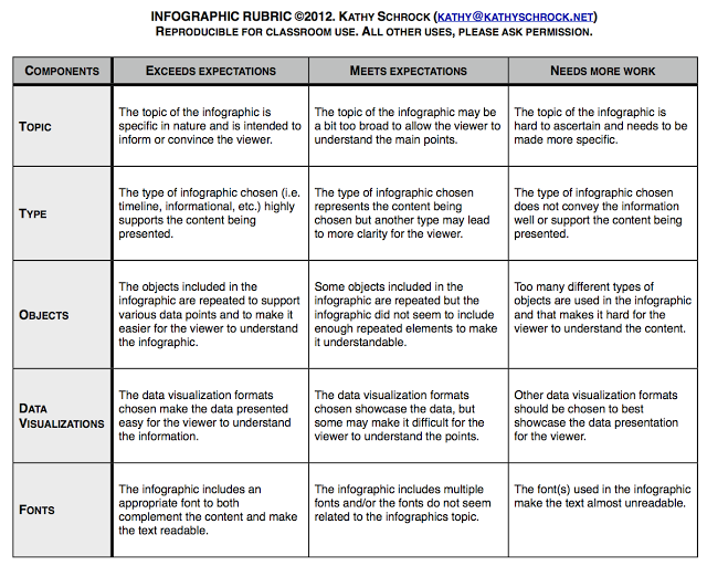 Classroom Design Rubric ~ Educational technology and mobile learning education