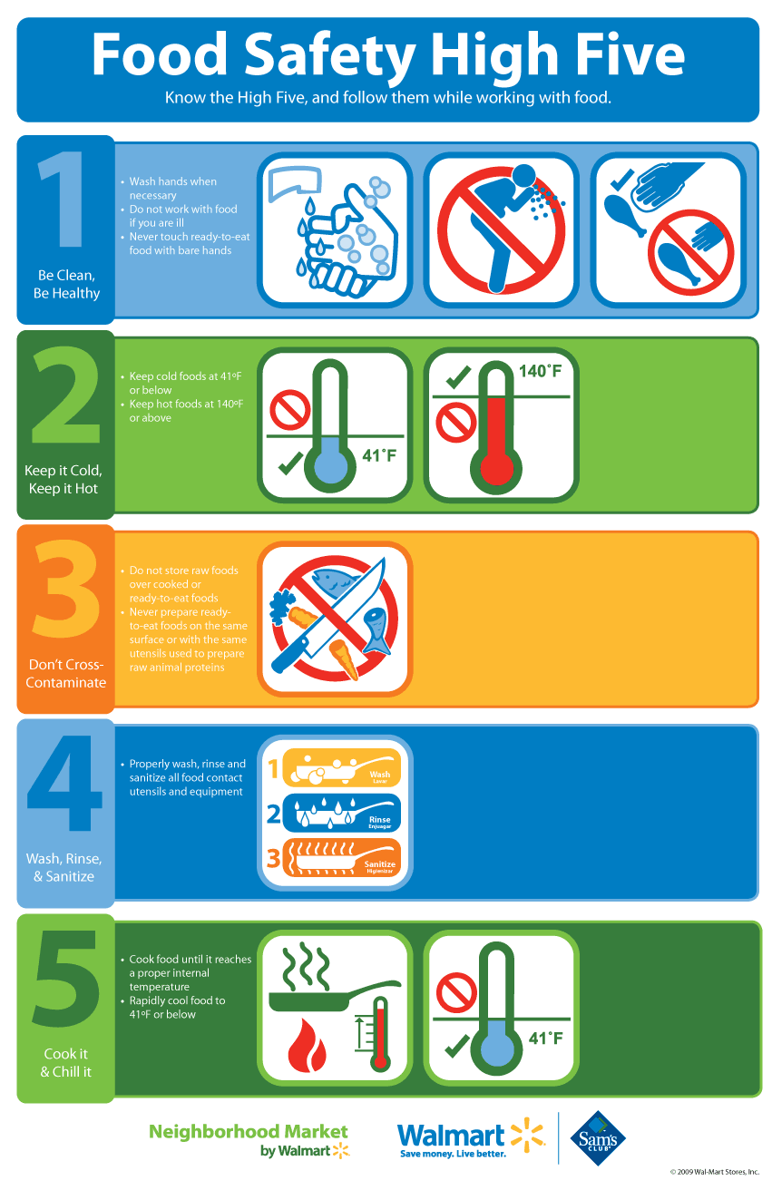 WALMART FOOD SAFETY HIGH FIVE Know the High Five, and follow them