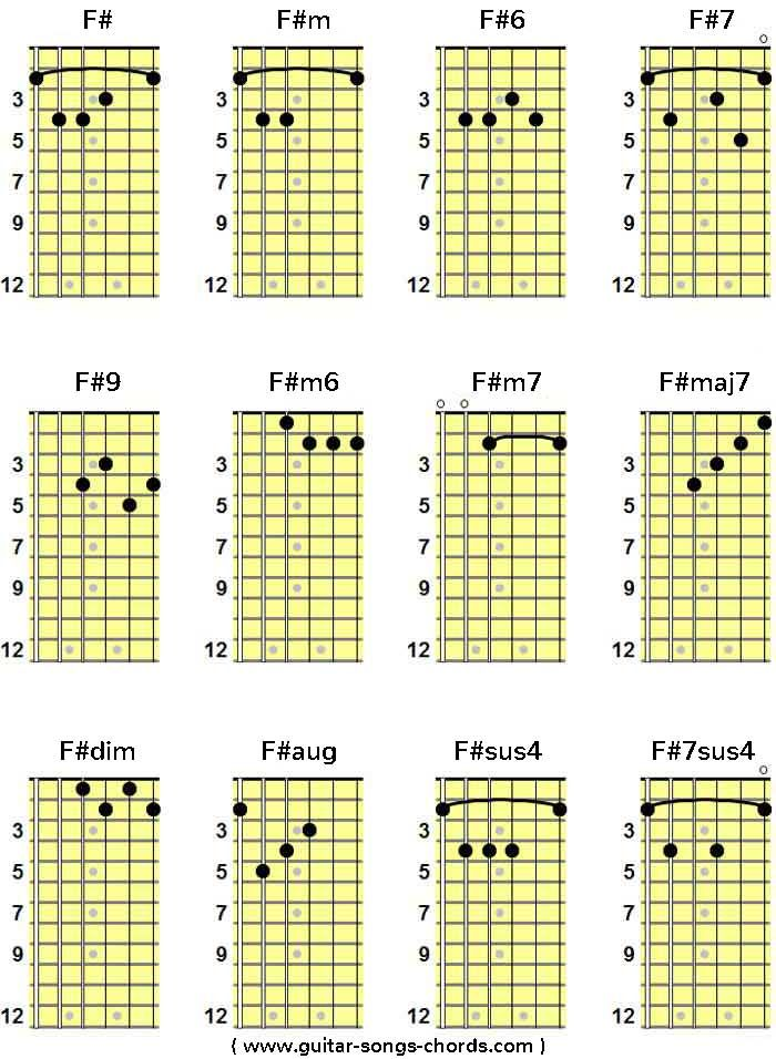 F#/Fis Grifftabelle für Gitarre | F#/Fis Guitar Chord Chart von ...
