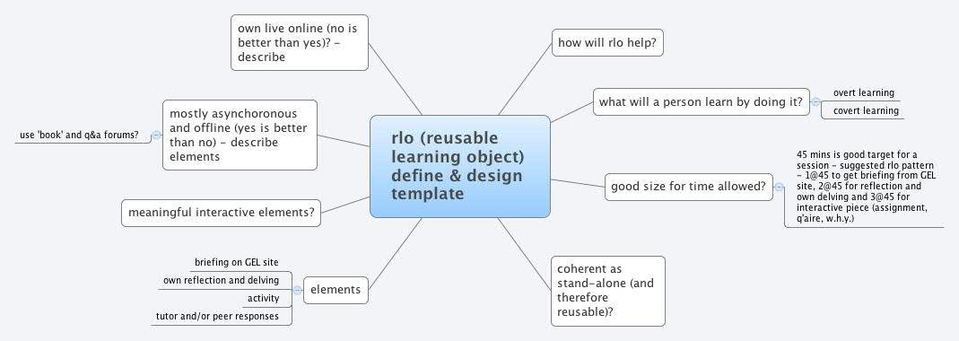 rlo (reusable learning object) define & design template - agile49 ...