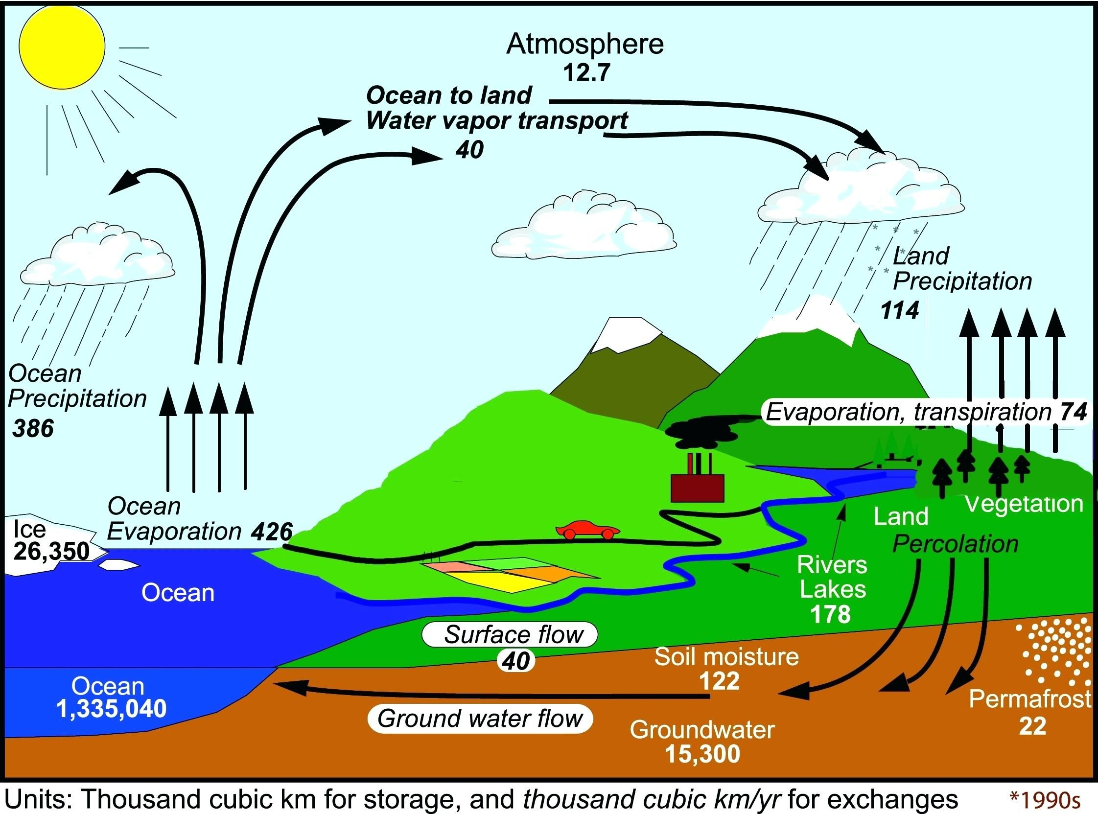 Water Cycle Diagram Trp Image Search Results Water Cycle