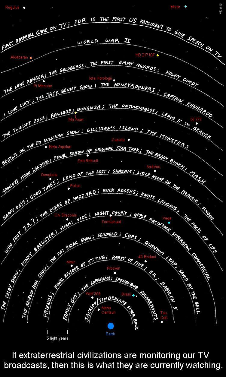 TV signals in space