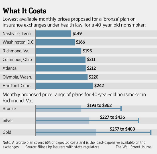 Wsj Health Insurance Rates Could Double Or Even Triple For