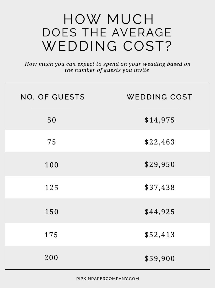 How Much Does The Average Wedding Cost Pipkin Paper Co