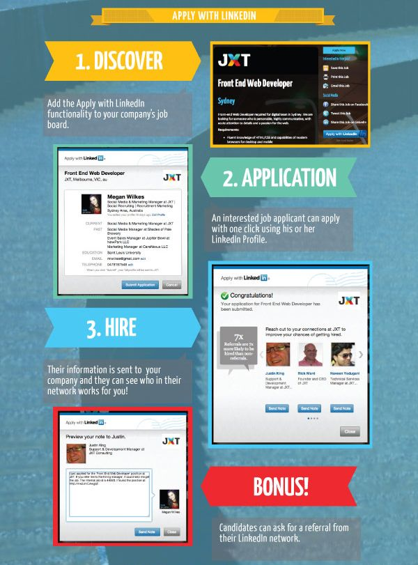 Apply With LinkedIn Infographic Linkedin marketing