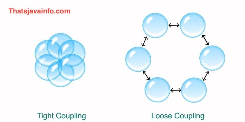 Coupling in java refers to the degree of direct knowledge