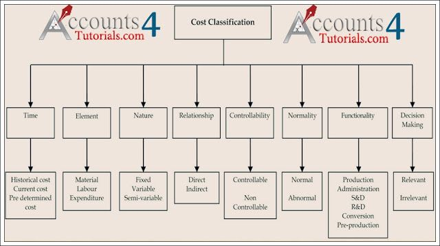 CLASSIFICATION OF COSTS CA, ICWA Students Pinterest Cost sheet