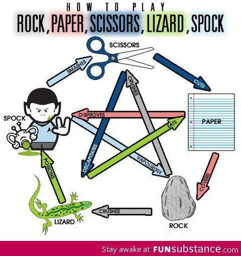 How to Play Rock, Paper, Scissors, Lizzard, Spock