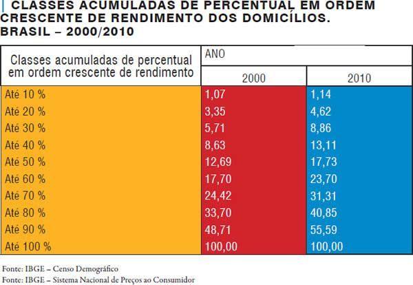 Geografia  O novo padrão de consumo - Brasileiros compram mais; contudo, o êxito em relação aos indicadores econômicos não se traduziu em melhoria no perfil da distribuição de renda e na redução das desigualdades regionais no País