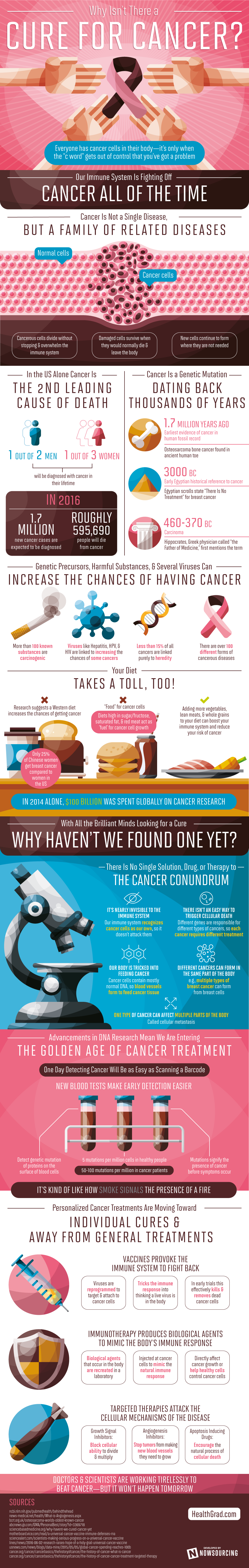 Why Isn't There a Cure for Cancer? #Infographic