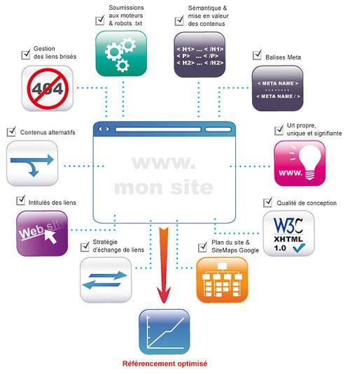 Pour optimiser son référencement naturel, il faut agir à deux niveaux:    au sein même du site (in page): optimisation sémantique, technique, …  en dehors du site (off page): popularité et réputation de votre site  D'autres critères sont également pris en compte, tels que:    l'ancienneté du site  la mise à jour régulière du site  l'absence de frein au référencement (site en flash, usage des cookies, accès restreint par mot de passe, frames, …)
