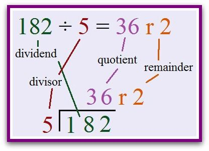 This Shows The Names Of The Parts Of A Division Sum  Kids