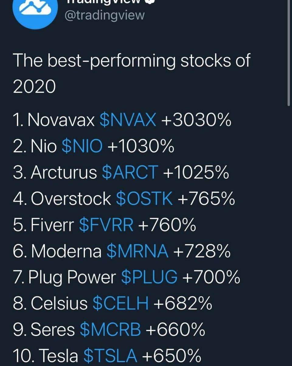 The Best Performing Stocks Of 2020 Glory Investing Show Stock Market Investing Money Finance Investing Money Management Advice