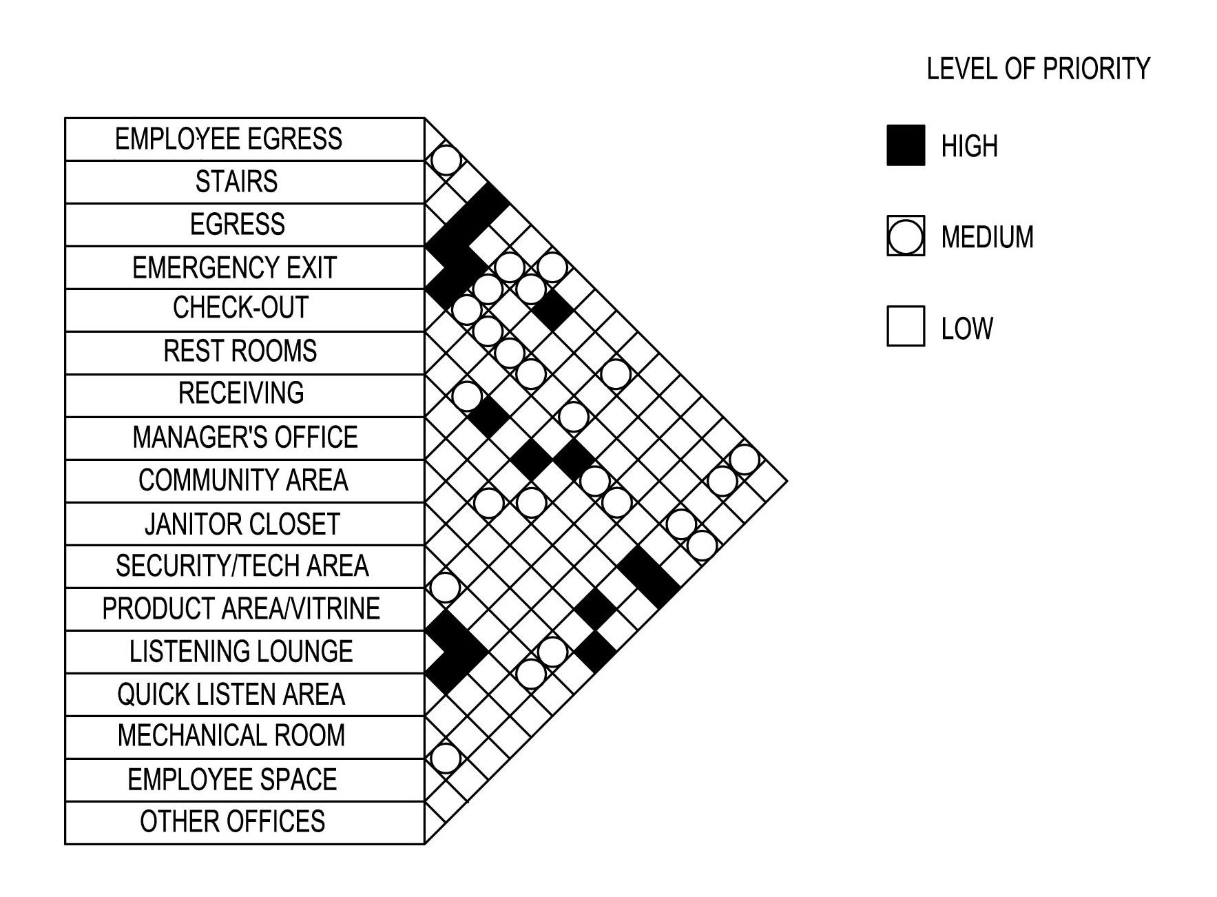 Adjacency plan example this might be useful before bubble for Interior design office programming questionnaire