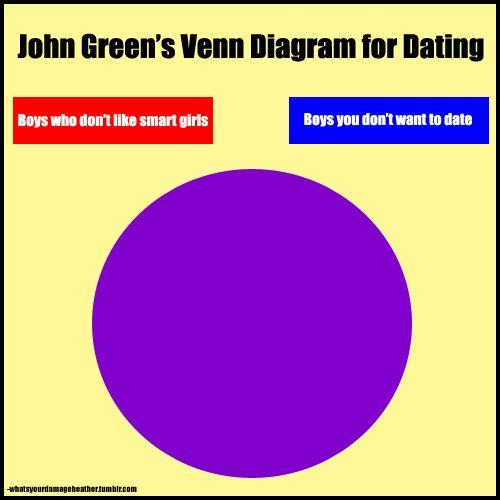 The Importance Of Venn Diagrams Venn Diagrams John Green And