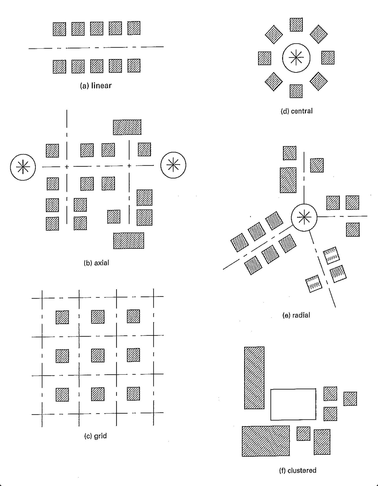 6 fundamental organization concepts linear axial grid for Definition of form and space in architecture