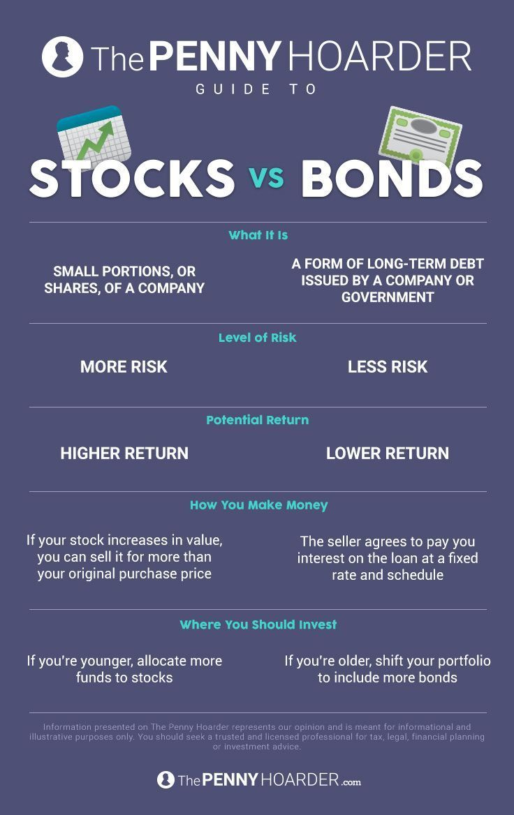 Stocks Vs Bonds What You Wanted To Know But Were Too Afraid To