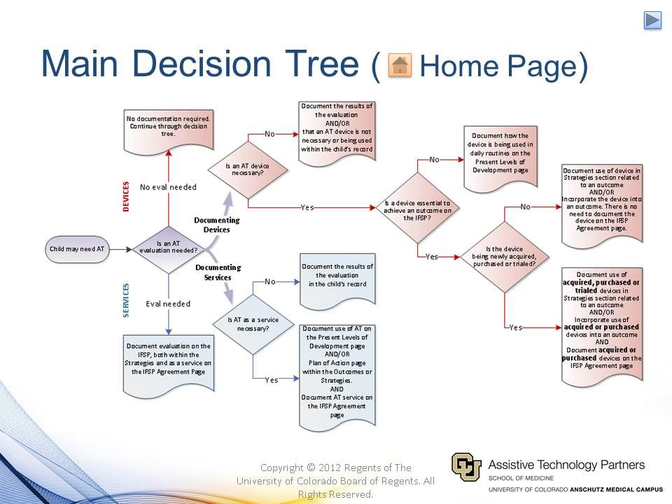 Decision tree to help in determining Assistive Technology for a - decision tree template