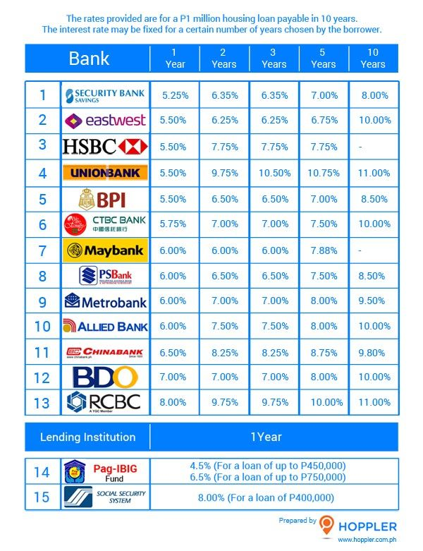 Housing Loans In The Philippines Interest Rate Comparison Guide