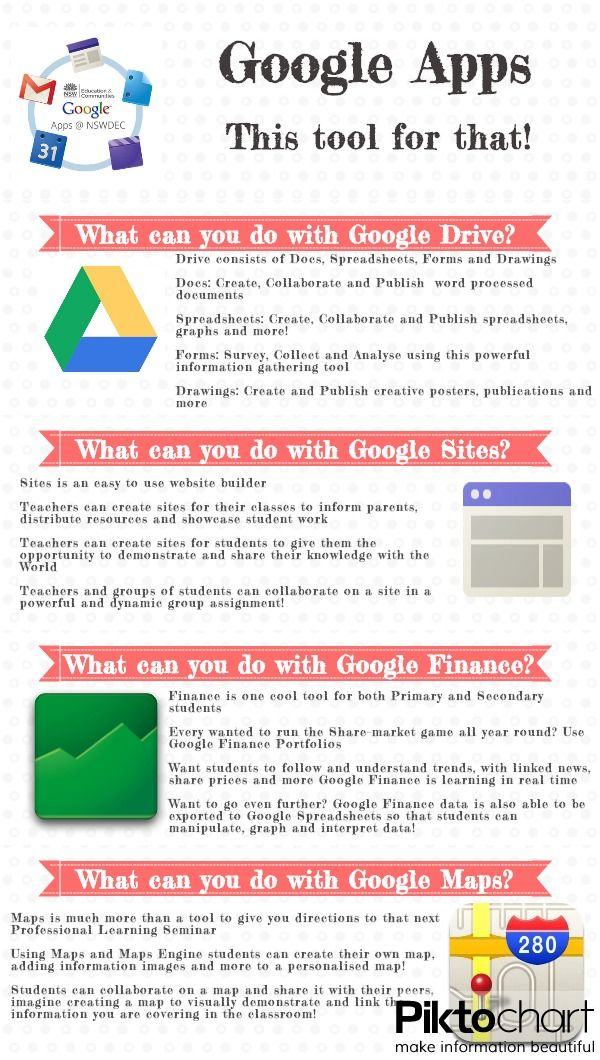 Helpful infographic to assist in navigating Google Apps Google