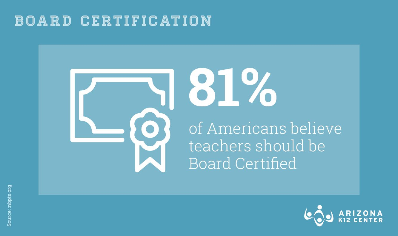 Most Americans Want to See Teachers Achieve Board