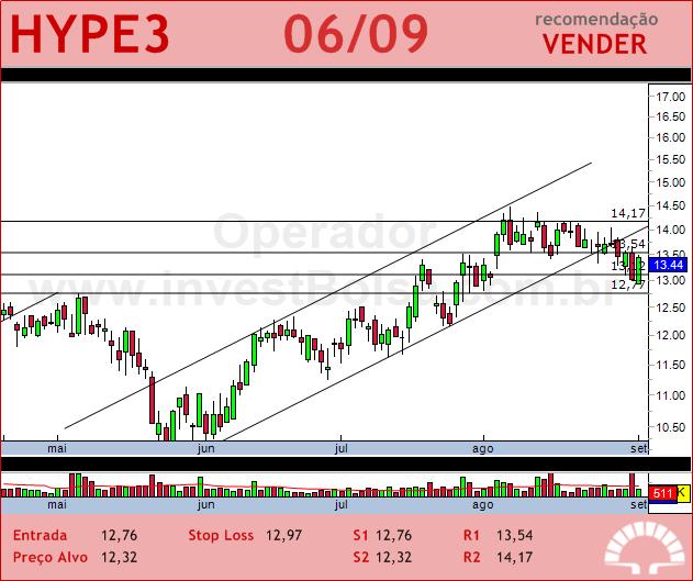 HYPERMARCAS - HYPE3 - 06/09/2012 #HYPE3 #analises #bovespa