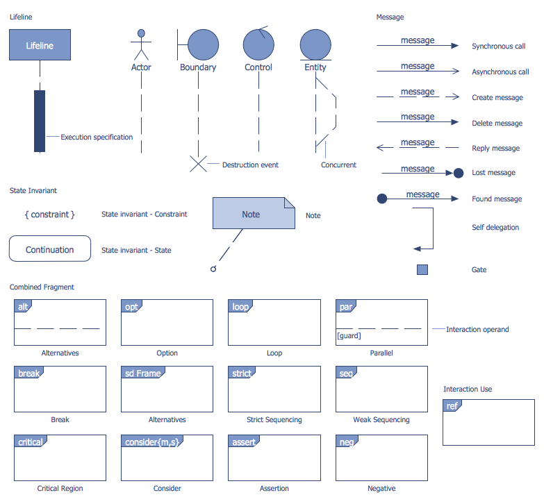 design elements bank uml sequence diagram - Tools To Draw Sequence Diagram