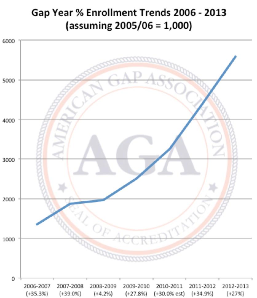 Gap Year Data Gap Year Statistics Benefits Of A Gap Year Gap Year Gap Data