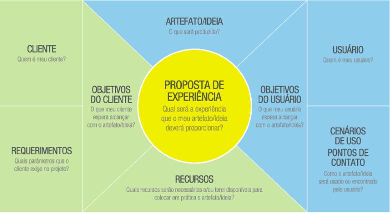 Modelando E Identificando Requisitos Ux E Usabilidade Aplicados Em Mobile E Web Mobile Web Brainstorm Objetivos