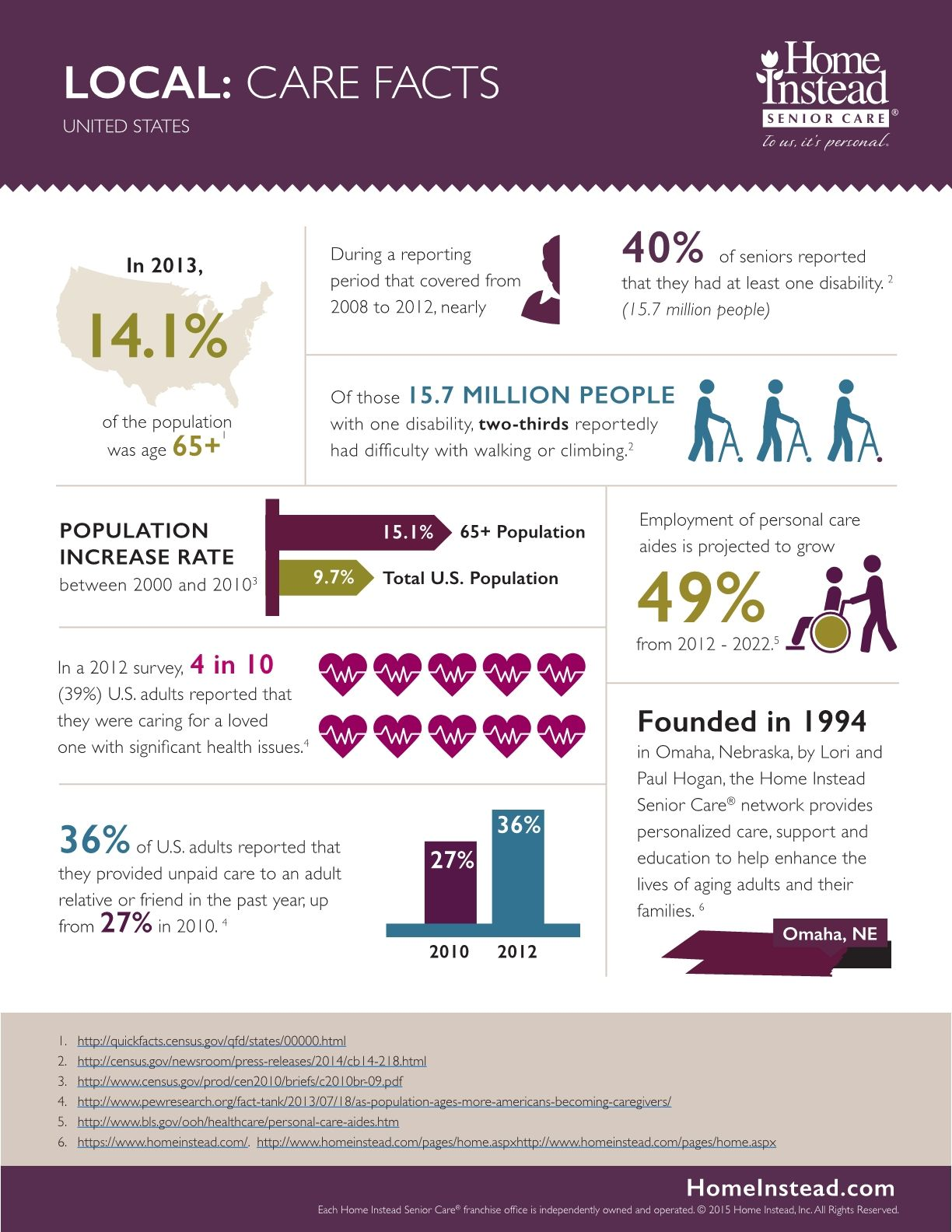 Local Care Facts Home Instead Senior Care Senior Care Home Instead Respite Care