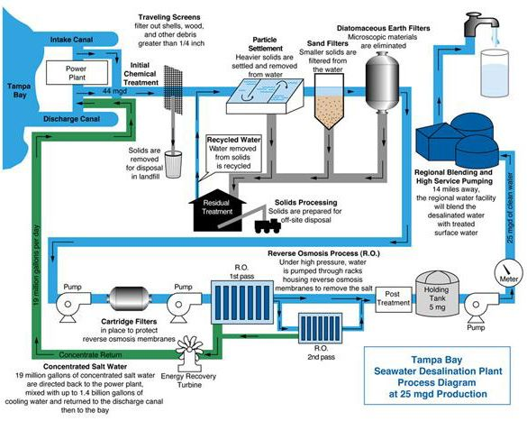 Tampa Bay Seawater Desalination Plant With Images Water