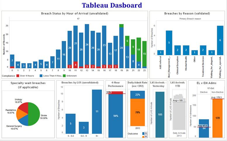Tableau Business Intelligence Reporting Data Visualization Infographic Visual Analytics Data Visualization