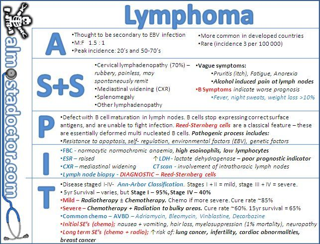 Lymphoma Signs and Symptoms | Pharmacist Journey | Oncology