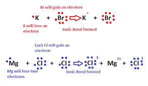 Electron Dot Diagram Google Search In 2020 Ionic Bonding Electron Affinity Covalent Bonding