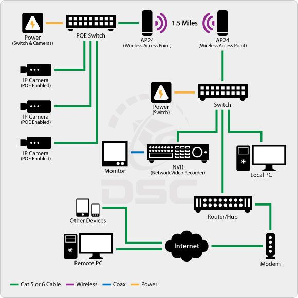 wireless ip security camera systems protect your family xcam camera diagram surveillance camera diagram #8