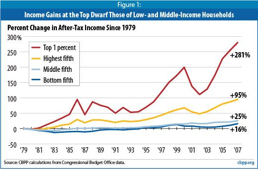 Percent Change In After Tax Income Since 1979 Inequality Income Net Neutrality