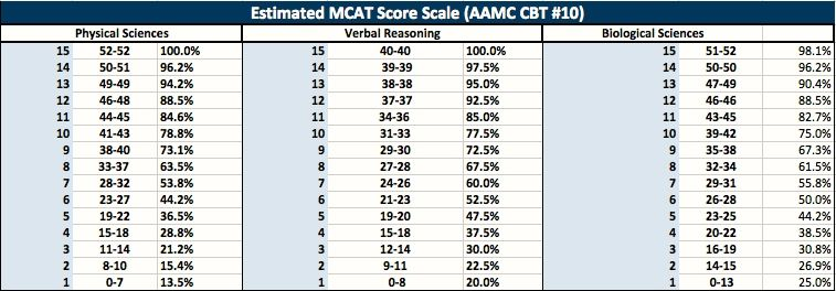Mcat Raw Score Conversion Chart - How to convert old mcat