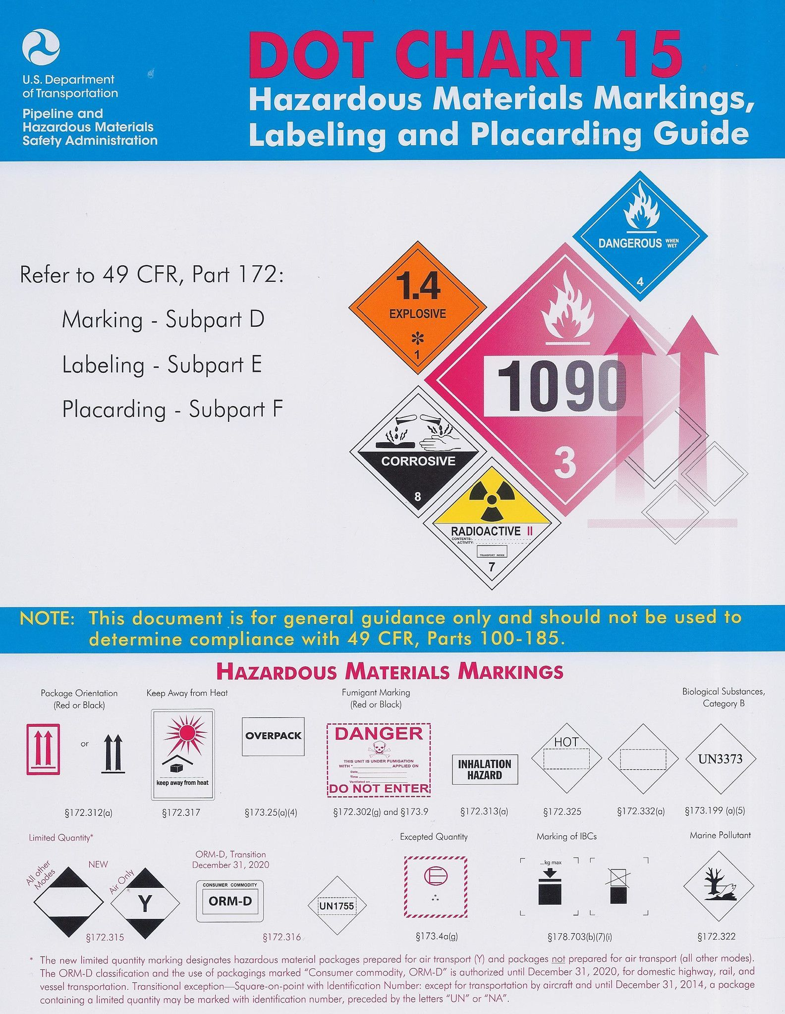 Dot Chart 15 Hazardous Materials Markings Labeling And