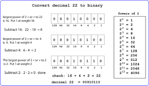 Decimal To Binary Converter Http Page Has Electronic Engineering