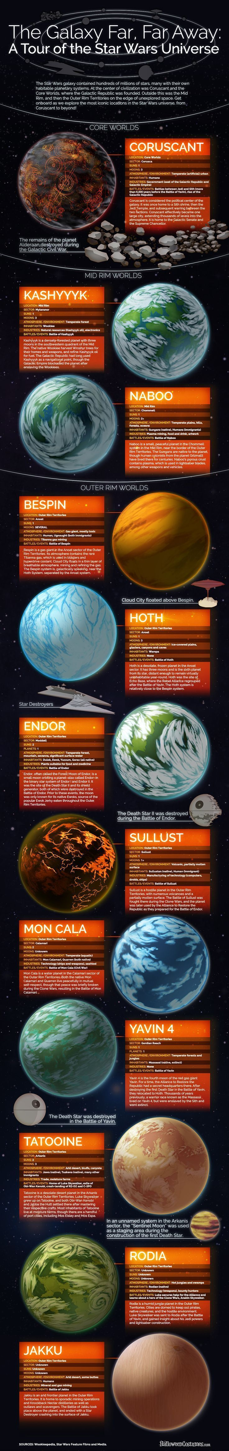The Galaxy Far Far Away A Tour of the Star Wars Universe Infographic