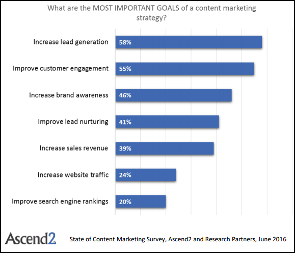 50 Content Marketing Insights From 2016 - #2016TechShuSeries   Digital Marketing Agency India