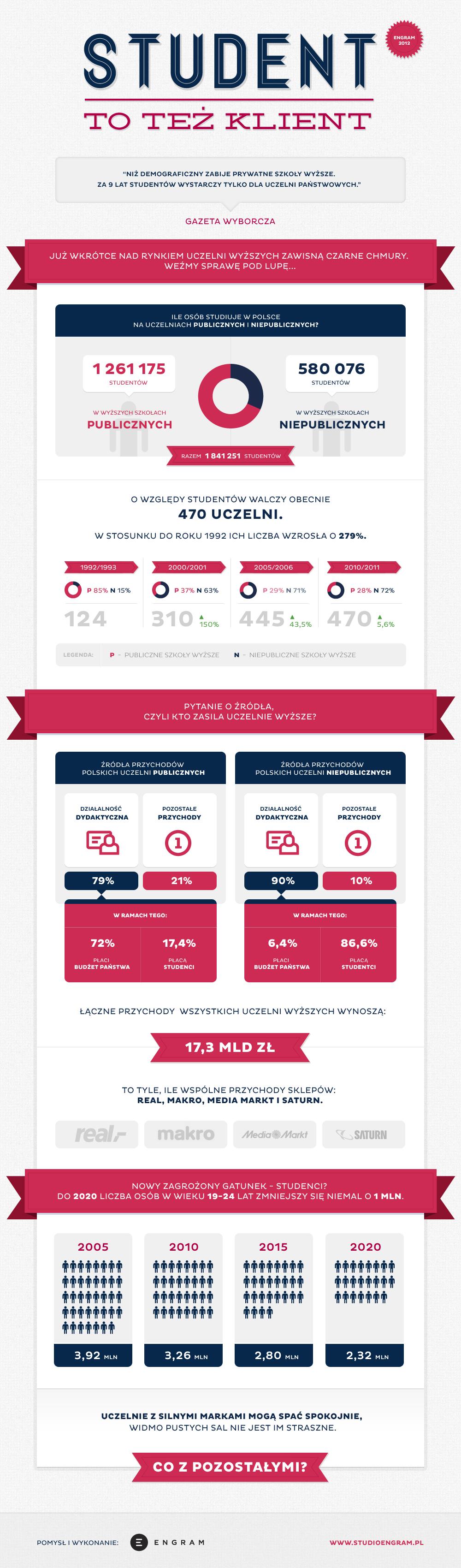 Student też klient. #Infographic #Student #StudentAsAConsumer