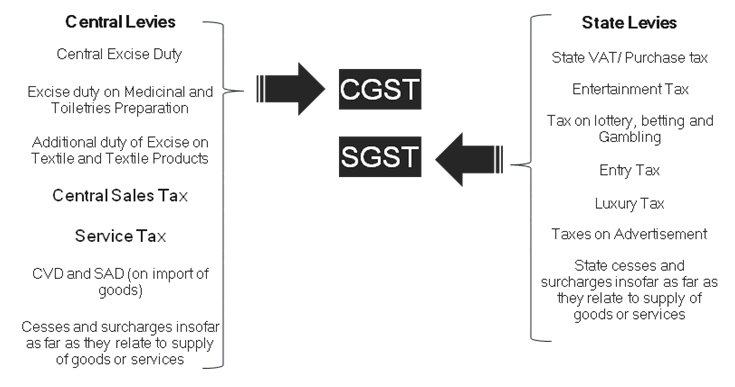 Medical Reports Gst
