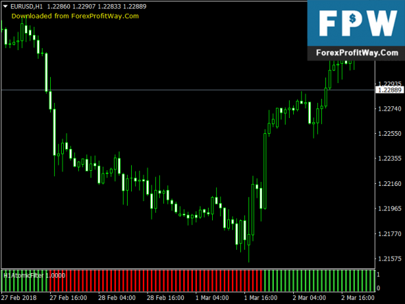 Download Atomic Filter Forex Indicator For Mt4 Forex Trading Forex Signals Forex