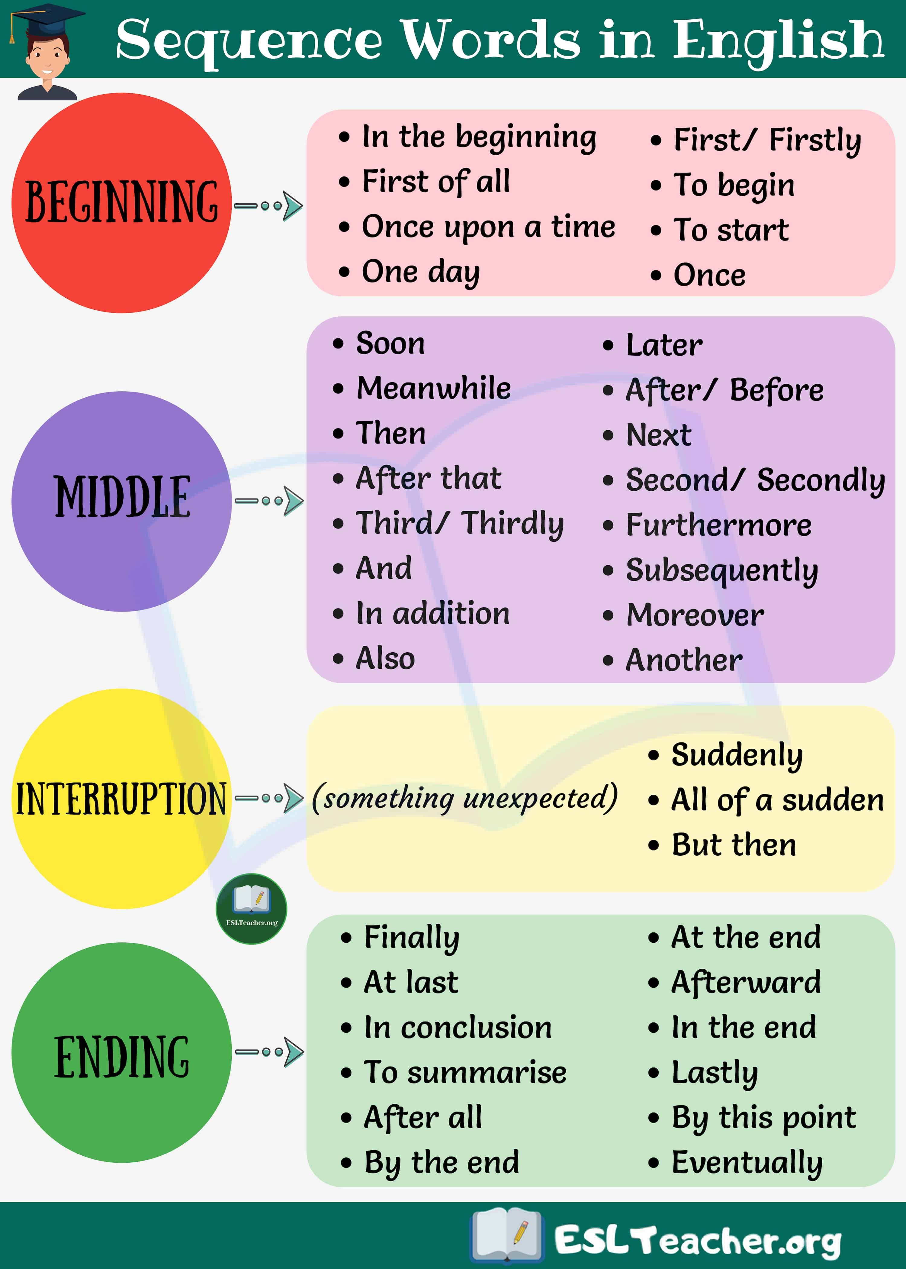 small resolution of Useful Sequence Words in English   Essay writing skills