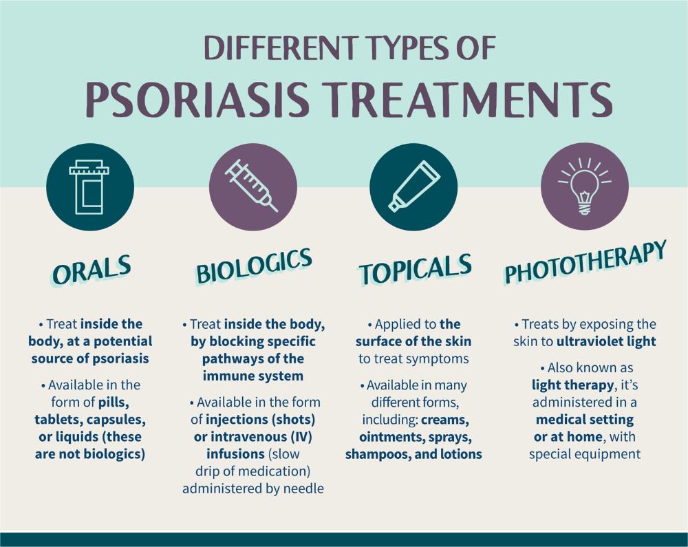 plaque psoriasis treatment medications